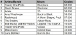 chart_vinyl_usa